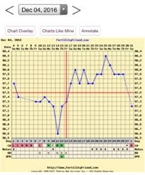 Anovulatory Cycle Chart Anyone With Experience In Anovulatory Cycles Some Help