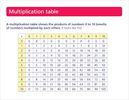 Multiplication Chart 1 35 Sample Multiplication Table 14 Documents In Pdf Word