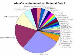 The United States National Debt Pie Chart