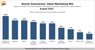 So What Do Marketers Think Is The Ideal Channel Mix