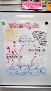 Water Cycle For 2nd Grade Visual Of The Water Cycle For My