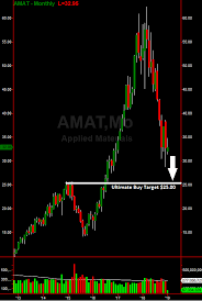 Applied Materials Amat Downside Likely Until This Epic