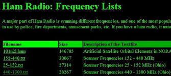 Hf Radio Frequency Chart Scanner And Shortwave Frequencies Text Files Amrron