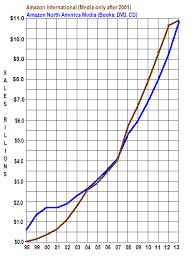 Book Sales Statistics Amazon Barnes Noble And Book Store