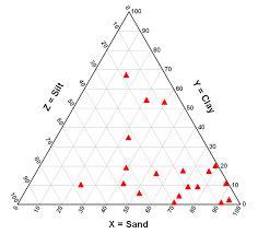 Soil Percentage Chart Dplot Triangle Plot