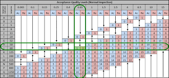 Anatomy Of The Ansi Asq Z1 4 Industry Standard Aql Table