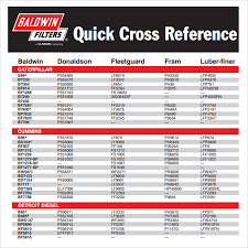 40 Disclosed Hydraulic Oil Filter Cross Reference