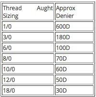 Fly Tying Thread Conversion Chart Thread Aught System To Denier Conversion Chart Fly Tying