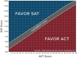 Comparison And Concordance Of The New Sat And Act Updated