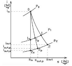 1s 2s 2p Chart Enthalpy Drop And Entropy Gain In The Molier Diagram Where