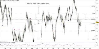 Usd Chf Eur Chf Price Outlook Euro And Us Dollar Rebound