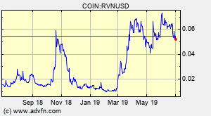 Ravencoin Rvn Overview Charts Markets News Discussion