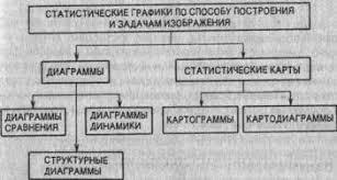 Класифікація графіки refine Класифікація статистичних графіків