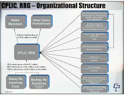 Insurance Company Structure Chart Bedowntowndaytona Com