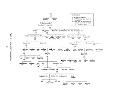 Figure G 1 Mini Mort Analysis Chart