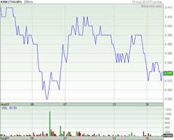 Malaysia Stock Market Chart Shareinvestor Com Malaysia Financial Portal For Stocks