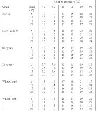Grain Moisture Equilibrium Chart Commercialareation