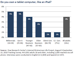 generations and their gadgets pew research center ipads and tablet computers