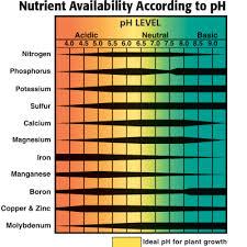 General Hydroponics Ppm Chart Plant Ph Ec Tds Ppm Online Hydroponics Shop