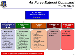 Afsc Organizational Chart Ppt Update On Air Force Initiatives Afmc 5 Center