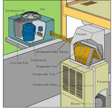 new hvac unit cost.  New New Hvac Unit Cost Lovely How A Central Air Conditioner Works Inside I