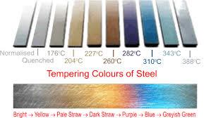 Tempering Colour Chart Heat Treatment Dt Online