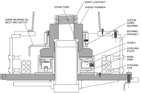 thrust bearing location. bearing inner race to keep the upthrust from pushing bearings off mount. motor vendor should be informed if application experiences thrust location n