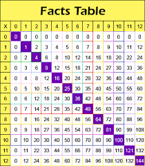 Properties Of Multiplication Chart I Pathways Learning Pathways In Adult Education