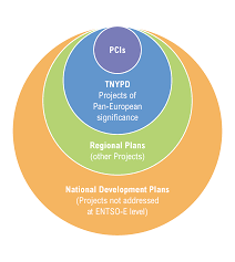 tyndps and projects of common interests