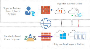 i ve mentioned numerous times though this article the importance of maintaining a single consistent workflow for end users when creating skype for business
