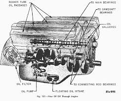 engine oil flow this schematic is from david coston and the 1955 chrysler imperial service manual