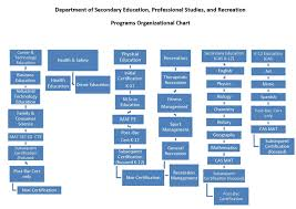 Csu Organizational Chart Secondary Ed Professional Studies Recreation Home