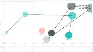 Power Bi Quadrant Chart Storytelling With Power Bi Scatter Chart Radacad