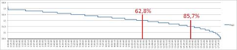 Разрядная кривая свинцовых АКБ Увидев что на третий раз отдаваемый заряд почти не вырос я решил что ЗУС сделал для этого АКБ максимум и начал контрольный разряд Кулоном
