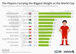2018 Weight Chart Chart The Players Carrying The Biggest Weight At The World