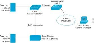 cisco physical access gateway user guide release 1 1 0 and higher package contents
