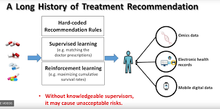 Doctor Applications A Review Of Recent Reinforcment Learning Applications To Healthcare