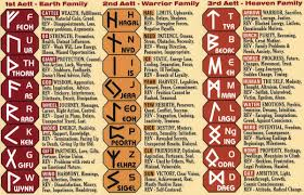 Futhark Runes And Meanings Chart Norse Runes Runes