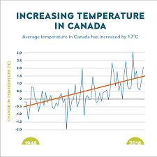 Climate Change Temperature Chart Changes In Temperature Canada Ca