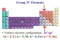 Introduction to Group IV - ppt video online download