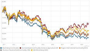 Rogers Commodity Index Chart The Best Commodity Etfs How To Invest In Commodities With Etfs