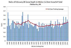 Deep Cold Alaska Weather Climate Snow Depth Thoughts