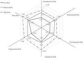 Star Chart Of Crowdsourcing Risk Download Scientific Diagram
