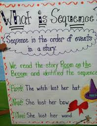 Dialogue Anchor Chart Awesome Writing Anchor Charts To Use In Your Classroom