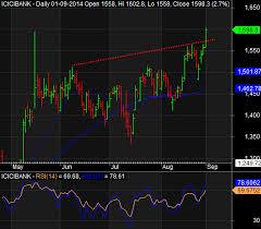 Ongc Stock Chart Vie Capital 02 September 2014 Stock Chart Analysis For