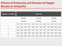 Copper Bar Ampacity Charts Bus Bar Sizing Calculator