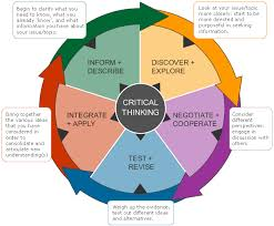best Critical Thinking and Decision Making Activities for     Critical Thinking for the Violent Encounter