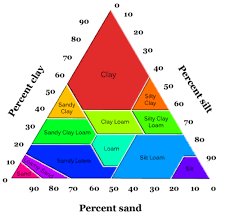 Soil Percentage Chart Reading Soil Texture And Composition Geology