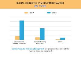 connected gym equipment market size and