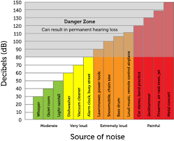 Intensity And Loudness Of Sound Read Physics Ck 12